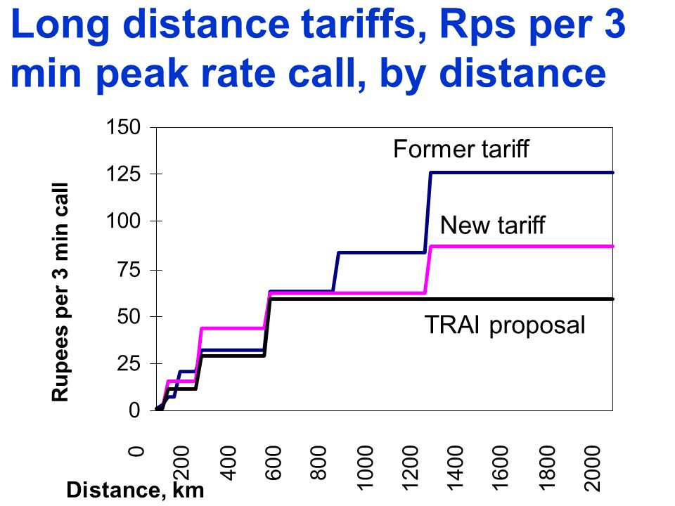 0 25 50 75 100 125 150 0 200400600800 100012001400160018002000 Rupees per 3 min call Former tariff New tariff TRAI proposal Distance, km Long distance tariffs, Rps per 3 min peak rate call, by distance