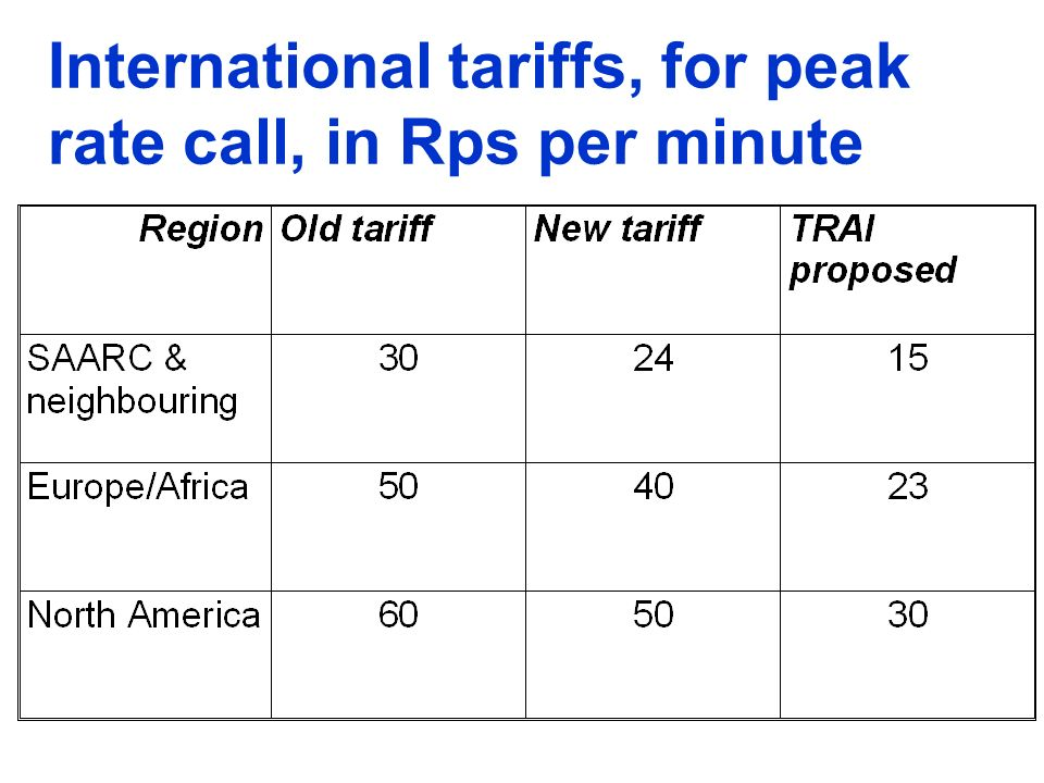 International tariffs, for peak rate call, in Rps per minute
