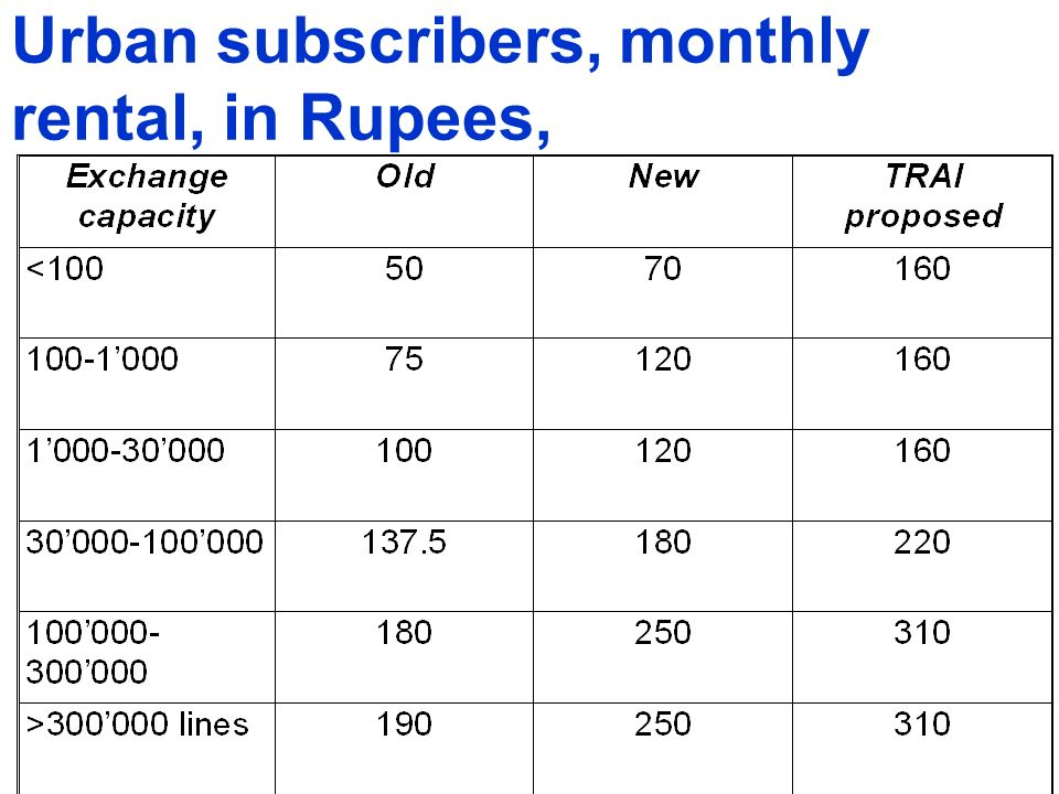 Urban subscribers, monthly rental, in Rupees,