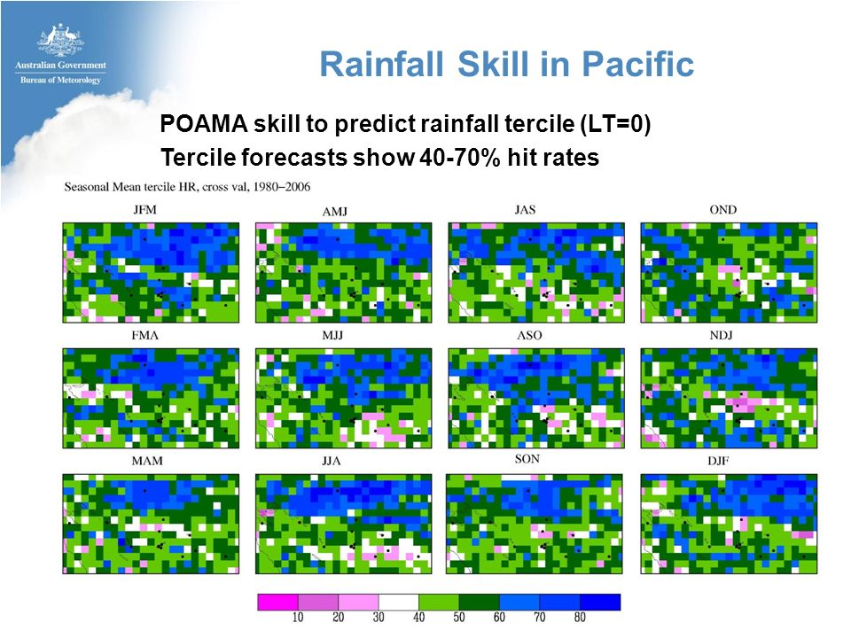 POAMA skill to predict rainfall tercile (LT=0) Tercile forecasts show 40-70% hit rates Rainfall Skill in Pacific