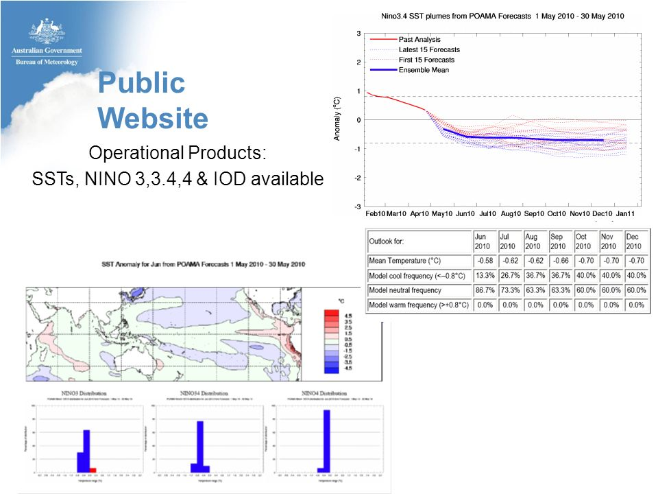 Operational Products: SSTs, NINO 3,3.4,4 & IOD available Public Website