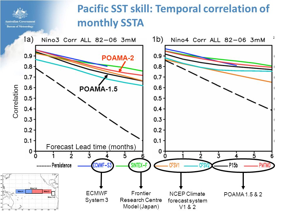 Pacific SST skill: Temporal correlation of monthly SSTA POAMA 1.5 & 2 NCEP Climate forecast system V1 & 2 Frontier Research Centre Model (Japan) ECMWF System 3 Forecast Lead time (months) Correlation POAMA-2 POAMA-1.5