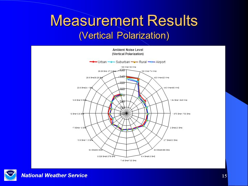 National Weather Service 15 Measurement Results (Vertical Polarization) Ambient Noise Level (Vertical Polarization) -200 -190 -180 -170 -160 -150 -140