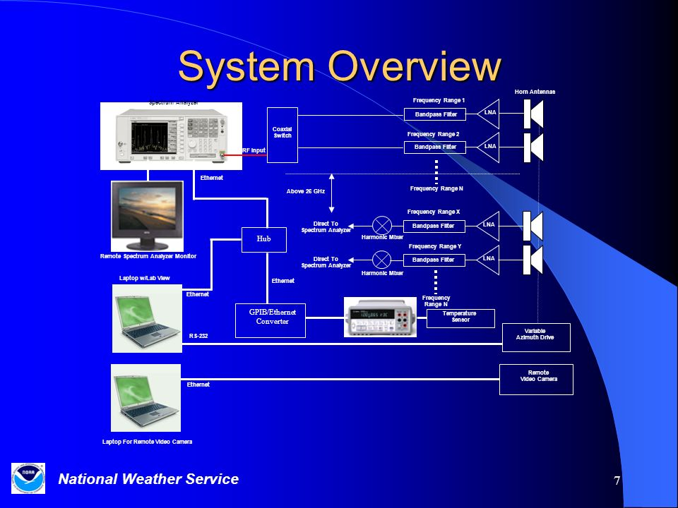 National Weather Service 7 System Overview Laptop For Remote Video Camera LNA Bandpass Filter LNA Bandpass Filter LNA Bandpass Filter Coaxial Switch Temperature Sensor Harmonic Mixer Direct To Spectrum Analyzer Direct To Spectrum Analyzer Above 26 GHz Horn Antennas Ethernet RF Input Frequency Range 2 Frequency Range N Frequency Range X Frequency Range Y Frequency Range N Laptop w/Lab View Spectrum Analyzer Remote Spectrum Analyzer Monitor GPIB/Ethernet Converter Ethernet Hub RS-232 Variable Azimuth Drive Remote Video Camera Ethernet Bandpass Filter Frequency Range 1