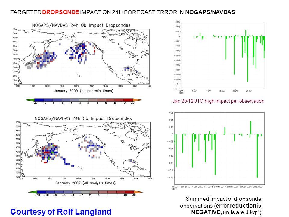TARGETED DROPSONDE IMPACT ON 24H FORECAST ERROR IN NOGAPS/NAVDAS Jan 20/12UTC high impact per-observation Summed impact of dropsonde observations (err