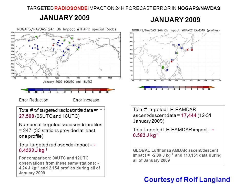 JANUARY x10 -3 J kg -1 (Moist Total Energy Norm) JANUARY 2009 Error Reduction Error Increase Total # of targeted radiosonde data = 27,508 (06UTC and 18UTC) Number of targeted radiosonde profiles = 247 (33 stations provided at least one profile) Total targeted radiosonde impact = J kg -1 For comparison: 00UTC and 12UTC observations from these same stations: J kg -1 and 2,154 profiles during all of January 2009 Courtesy of Rolf Langland TARGETED RADIOSONDE IMPACT ON 24H FORECAST ERROR IN NOGAPS/NAVDAS Total # targeted LH-EAMDAR ascent/descent data = 17,444 (12-31 January 2009) Total targeted LH-EAMDAR impact = J kg -1 GLOBAL Lufthansa AMDAR ascent/descent impact = J kg -1 and 113,151 data during all of January 2009