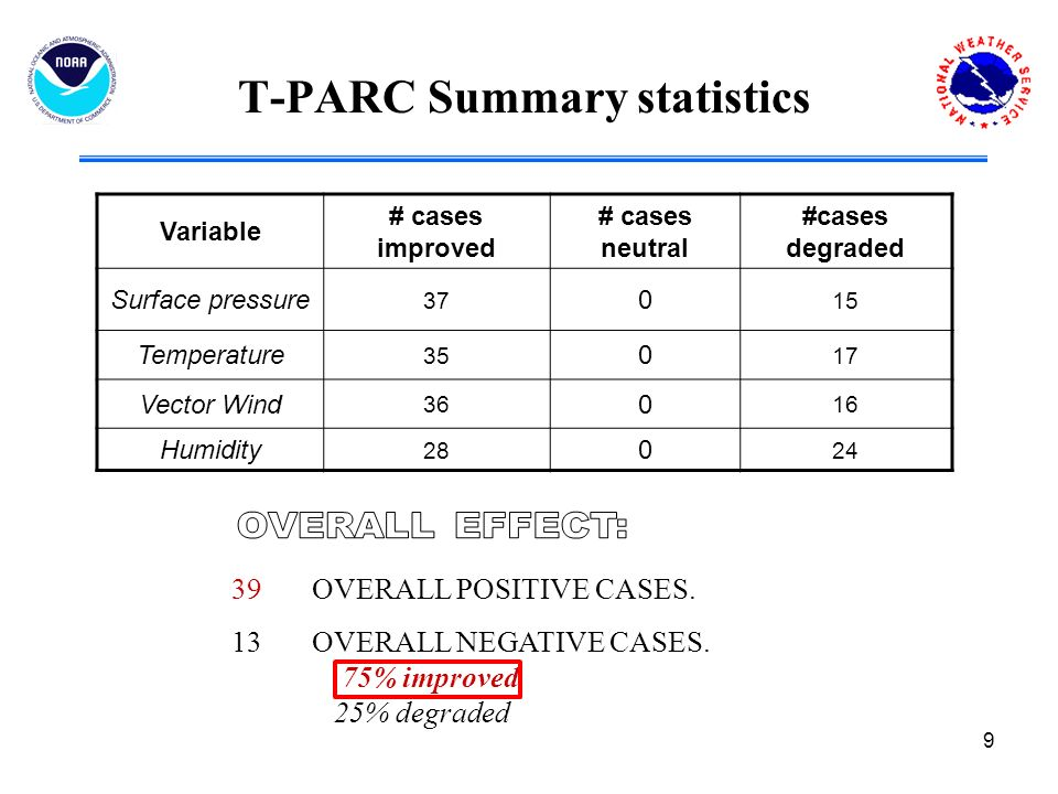 9 T-PARC Summary statistics Variable # cases improved # cases neutral #cases degraded Surface pressure Temperature Vector Wind Humidity OVERALL POSITIVE CASES.