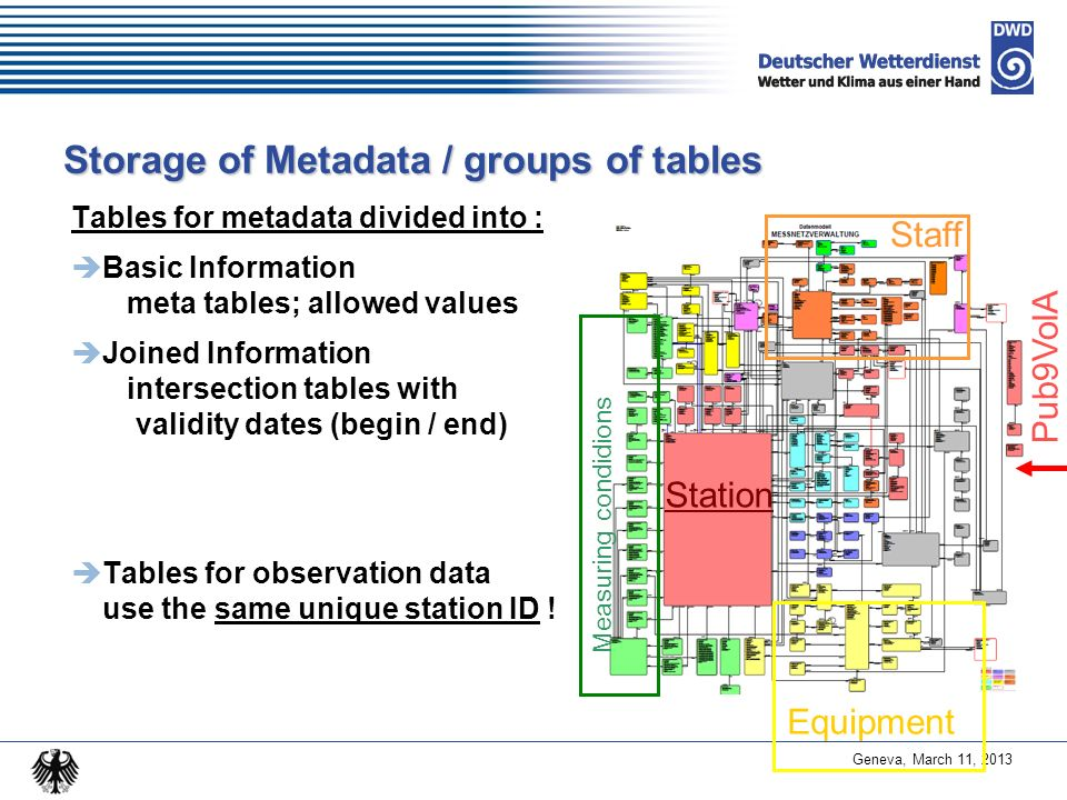 Geneva, March 11, 2013 Storage of Metadata / groups of tables Tables for metadata divided into : Basic Information meta tables; allowed values Joined