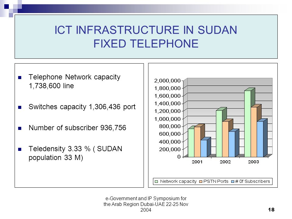 e-Government and IP Symposium for the Arab Region Dubai-UAE Nov ICT INFRASTRUCTURE IN SUDAN FIXED TELEPHONE Telephone Network capacity 1,738,600 line Switches capacity 1,306,436 port Number of subscriber 936,756 Teledensity 3.33 % ( SUDAN population 33 M)