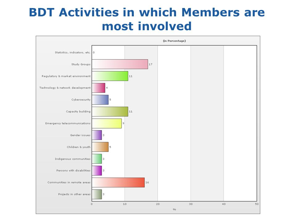 12 BDT Activities in which Members are most involved