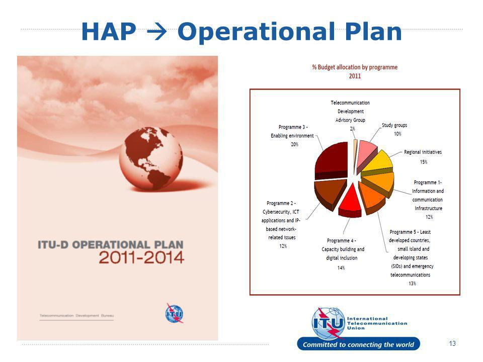 HAP Operational Plan 13