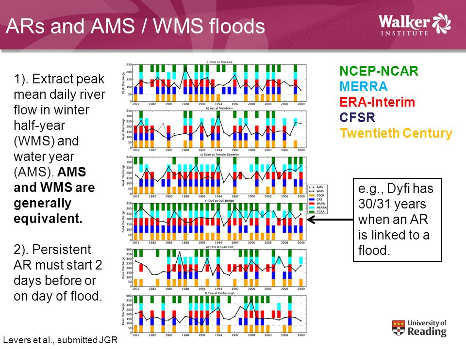 ARs and AMS / WMS floods NCEP-NCAR MERRA ERA-Interim CFSR Twentieth Century 1). Extract peak mean daily river flow in winter half-year (WMS) and water
