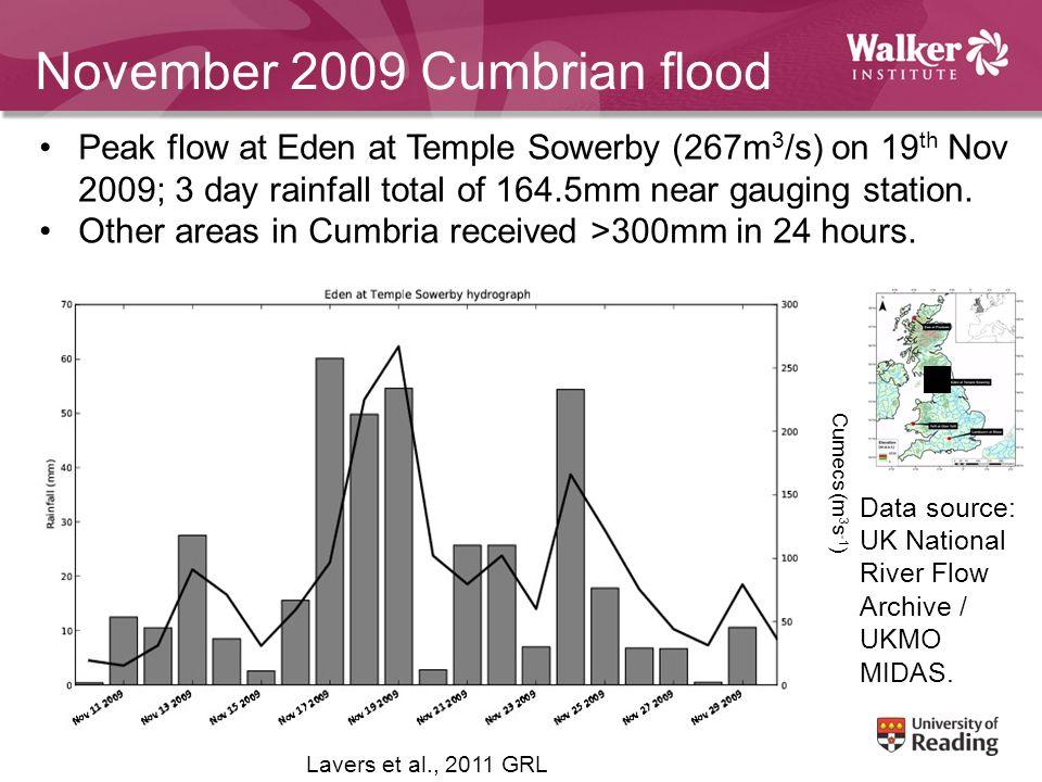 November 2009 Cumbrian flood Peak flow at Eden at Temple Sowerby (267m 3 /s) on 19 th Nov 2009; 3 day rainfall total of 164.5mm near gauging station.