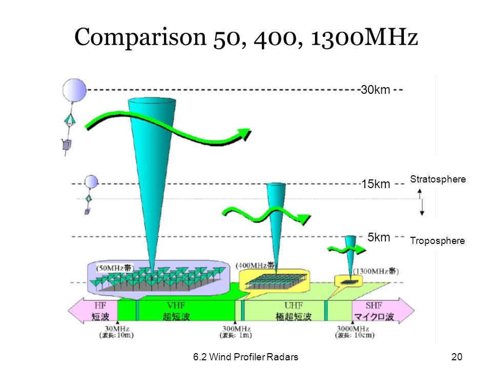 6.2 Wind Profiler Radars20 Comparison 50, 400, 1300MHz 15km 30km 5km Stratosphere Troposphere