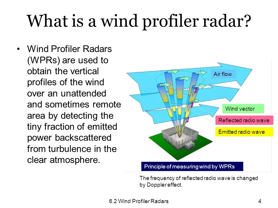 6.2 Wind Profiler Radars4 Wind Profiler Radars (WPRs) are used to obtain the vertical profiles of the wind over an unattended and sometimes remote are
