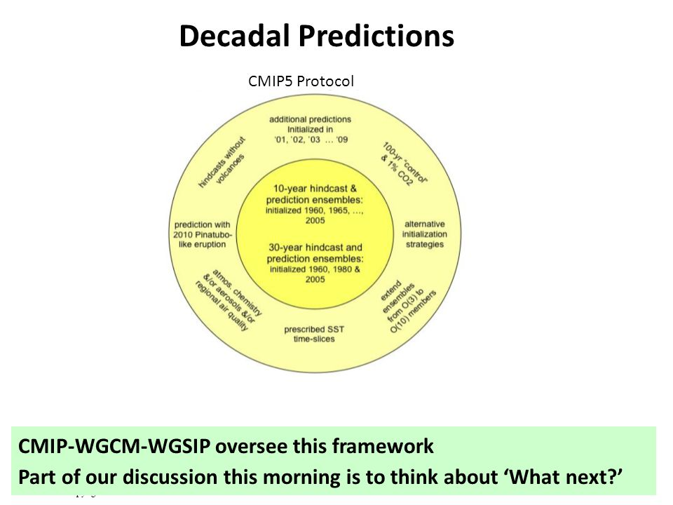 © Crown copyright Met Office Decadal Predictions CMIP5 Protocol CMIP-WGCM-WGSIP oversee this framework Part of our discussion this morning is to think about What next