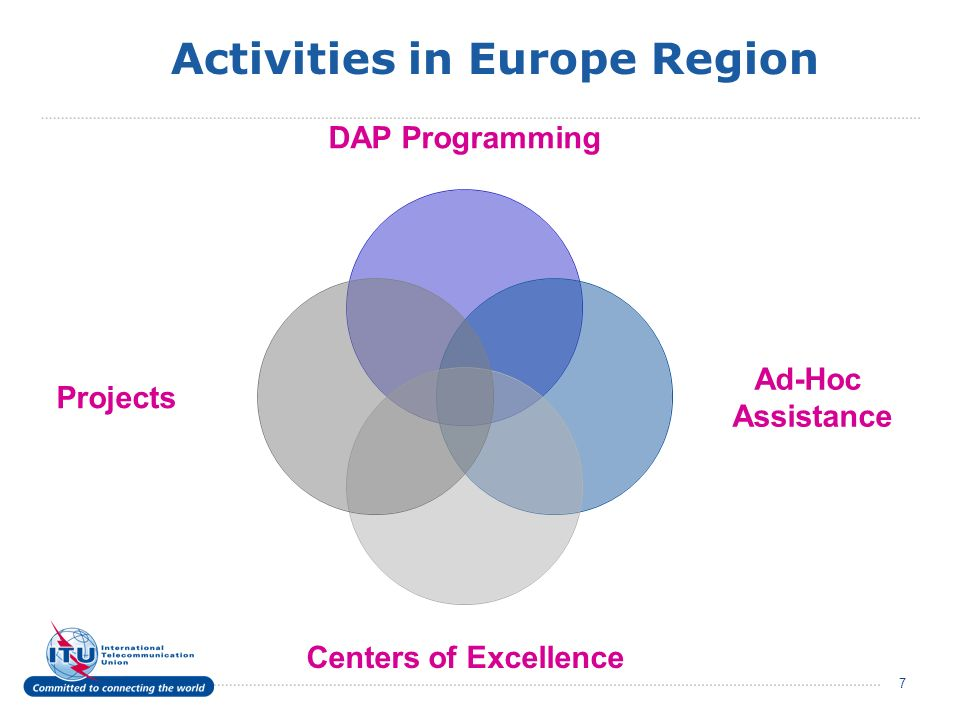 7 Activities in Europe Region DAP Programming Ad-Hoc Assistance Centers of Excellence Projects