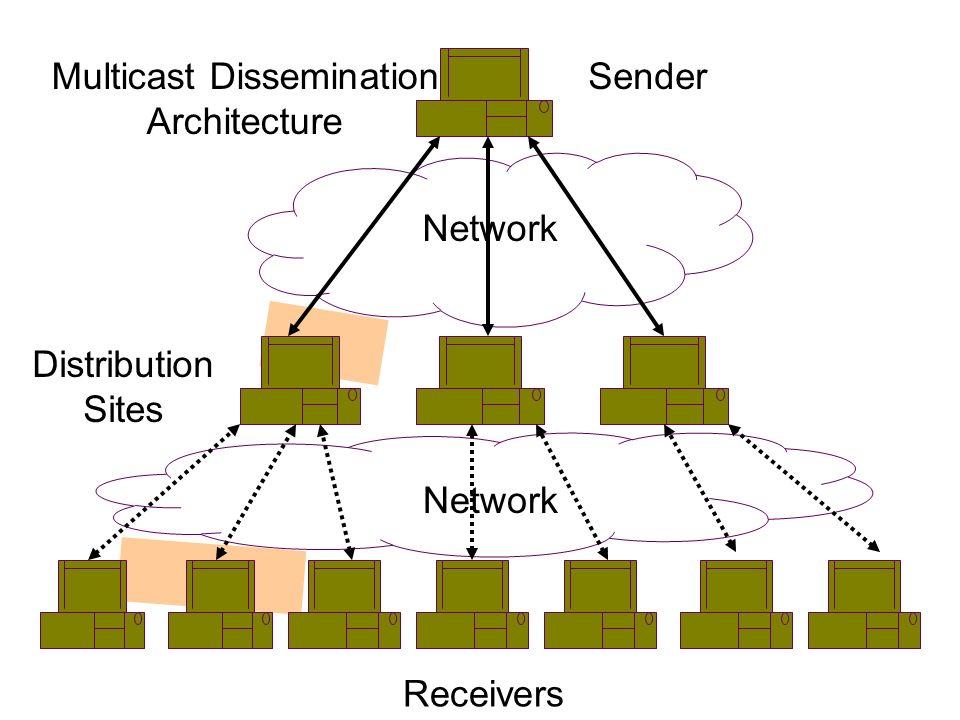 Sender Network Distribution Sites Receivers Multicast Dissemination Architecture