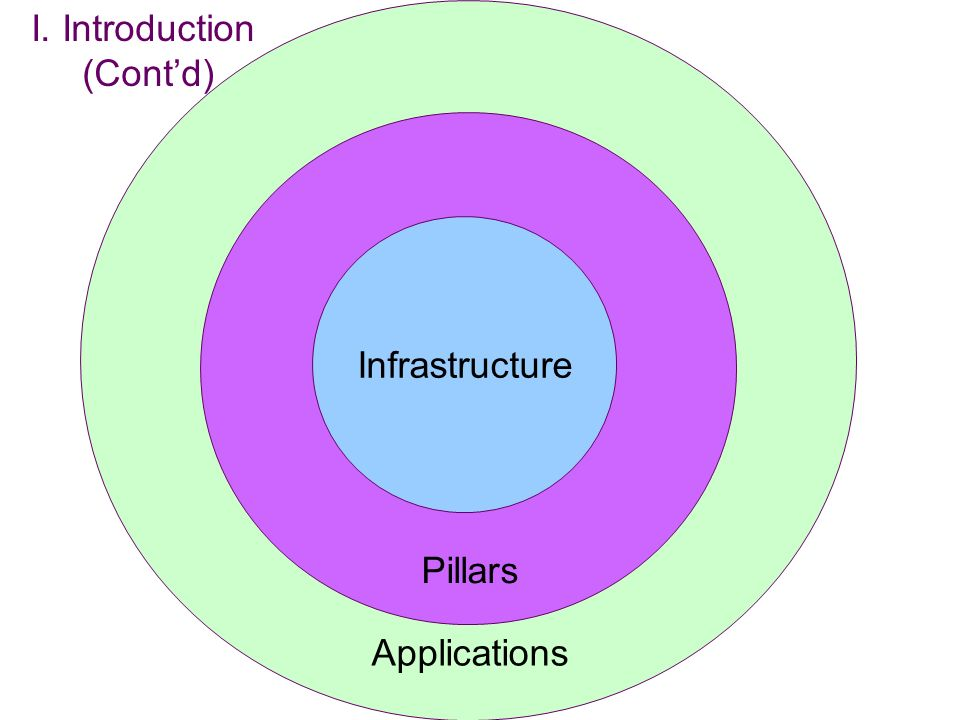 Applications Pillars Infrastructure I. Introduction (Contd)