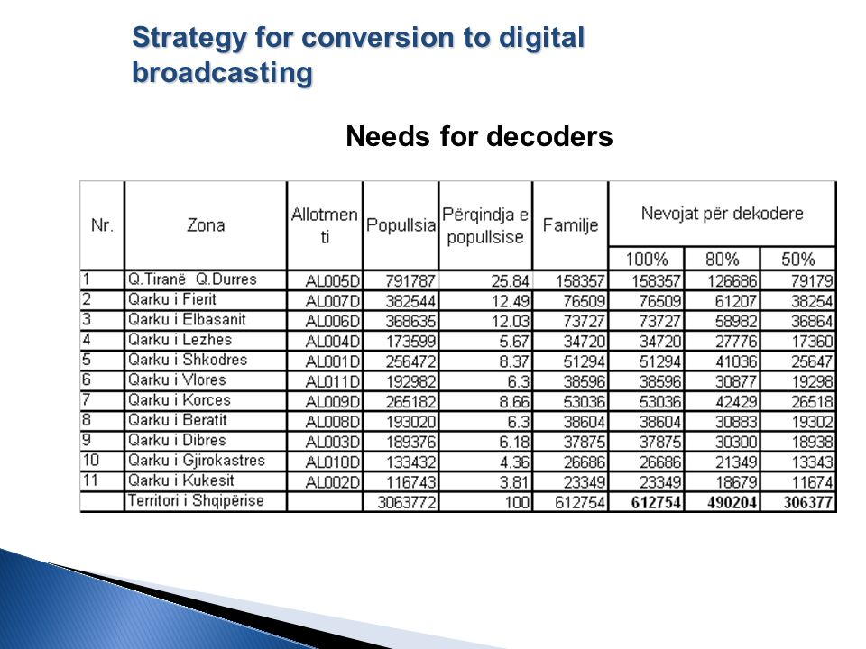 KOSTOT E PERAFERTA Needs for decoders Strategy for conversion to digital broadcasting