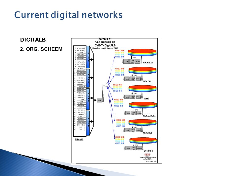 DIGITALB 2. ORG. SCHEEM Current digital networks