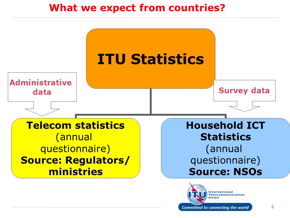 6 ITU Statistics Telecom statistics (annual questionnaire) Source: Regulators/ ministries Household ICT Statistics (annual questionnaire) Source: NSOs Administrative data Survey data What we expect from countries?