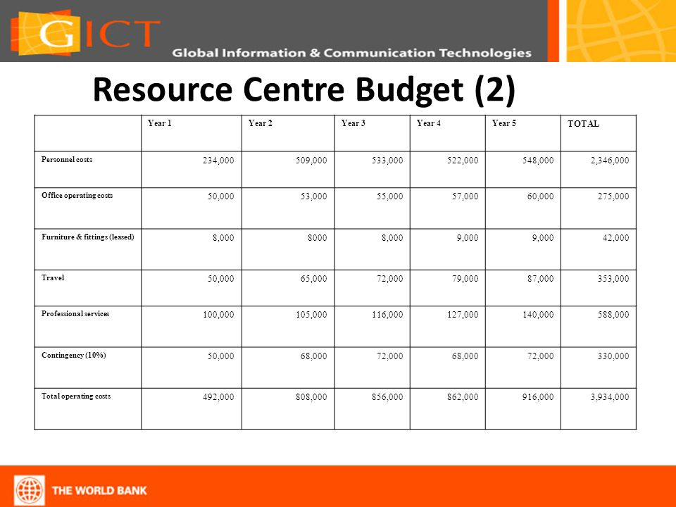 Resource Centre Budget (2) Year 1Year 2Year 3Year 4Year 5 TOTAL Personnel costs 234,000509,000533,000522,000548,0002,346,000 Office operating costs 50
