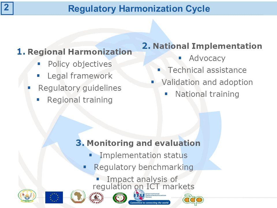 International Telecommunication Union Regulatory Harmonization Cycle 1. National Implementation Advocacy Technical assistance Validation and adoption
