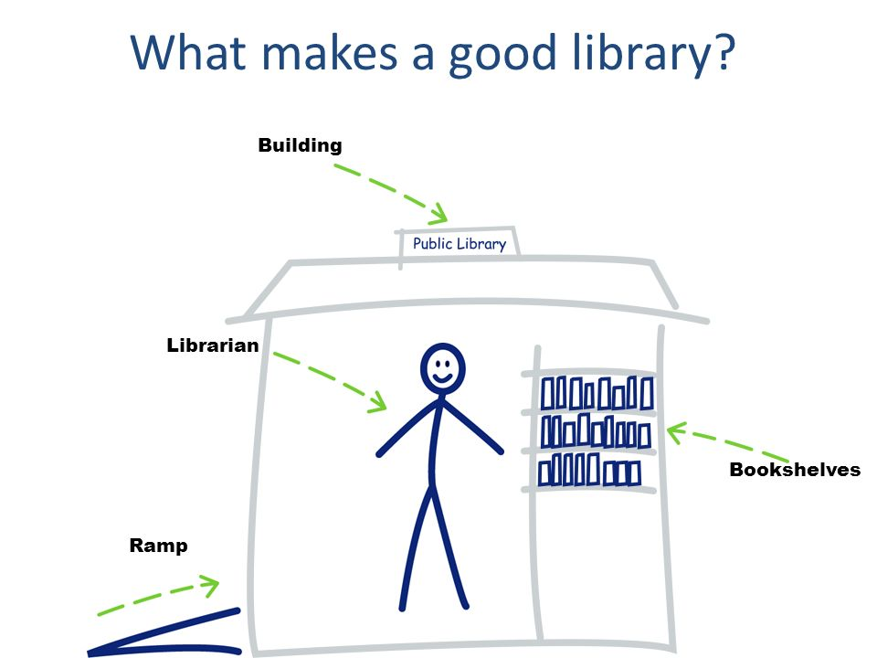 Building Librarian Bookshelves Ramp What makes a good library