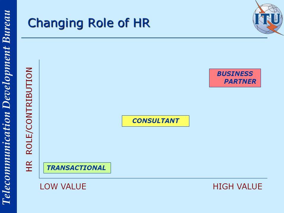 Telecommunication Development Bureau Changing Role of HR HR ROLE/CONTRIBUTION LOW VALUEHIGH VALUE TRANSACTIONAL CONSULTANT BUSINESS PARTNER