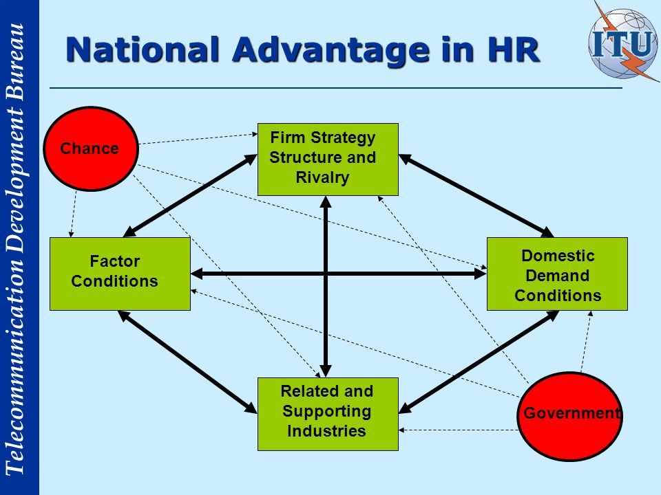 Telecommunication Development Bureau Transactional example of HR Delivering a Service to a client or end user.