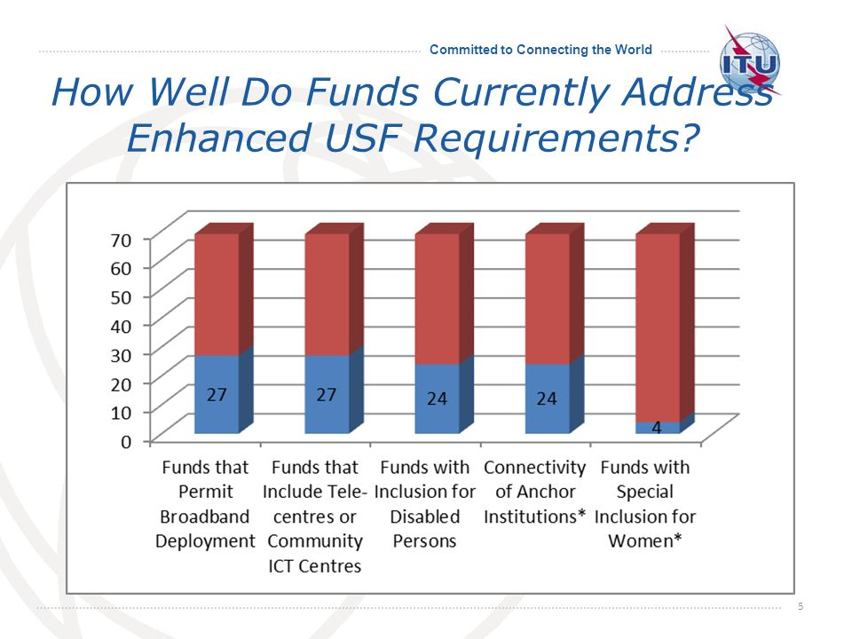 Committed to Connecting the World How Well Do Funds Currently Address Enhanced USF Requirements 5