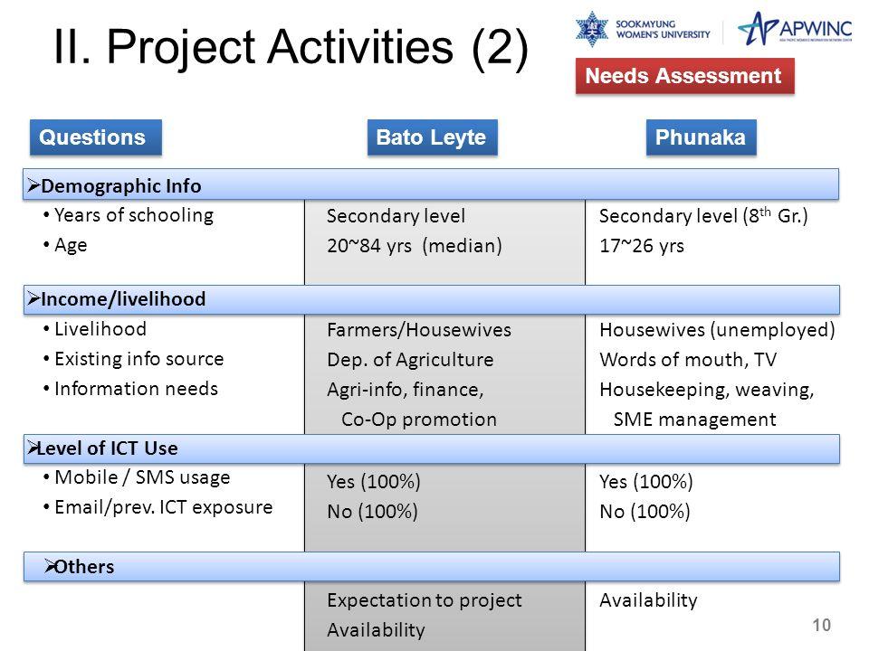II. Project Activities (2) Needs Assessment Questions Demographic Info Years of schooling Age Income/livelihood Livelihood Existing info source Inform