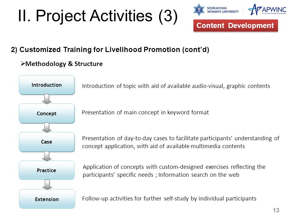 II. Project Activities (3) 2) Customized Training for Livelihood Promotion (contd) Methodology & Structure Content Development Practice Case Concept I