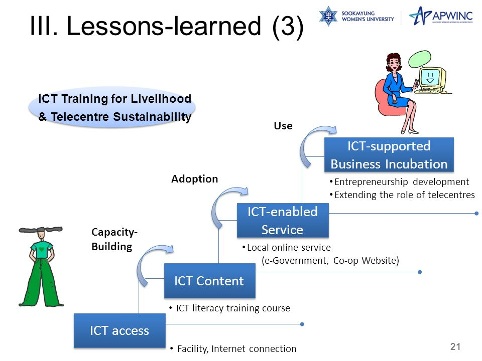 III. Lessons-learned (3) ICT Training for Livelihood & Telecentre Sustainability ICT access ICT Content ICT-enabled Service ICT-enabled Service ICT-su