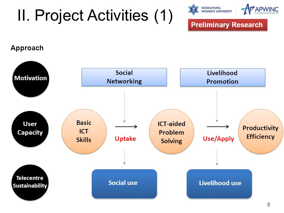 II. Project Activities (1) Approach Preliminary Research Basic ICT Skills Basic ICT Skills UptakeUse/Apply Social Networking Social Networking Livelih