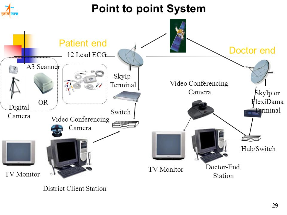 29 SkyIp Terminal Switch District Client Station TV Monitor Video Conferencing Camera 12 Lead ECG Digital Camera A3 Scanner OR Point to point System S