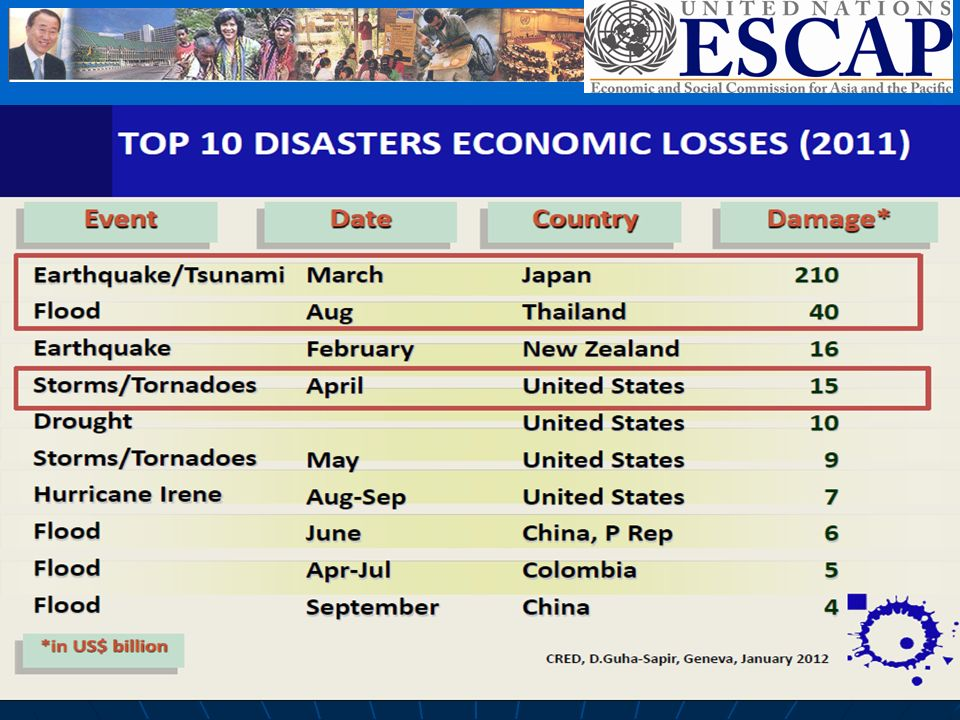 6 Rising economic costs of disaster 2011 was the costliest year ever in terms of disasters impact: US$ 366 billion worldwide vs.