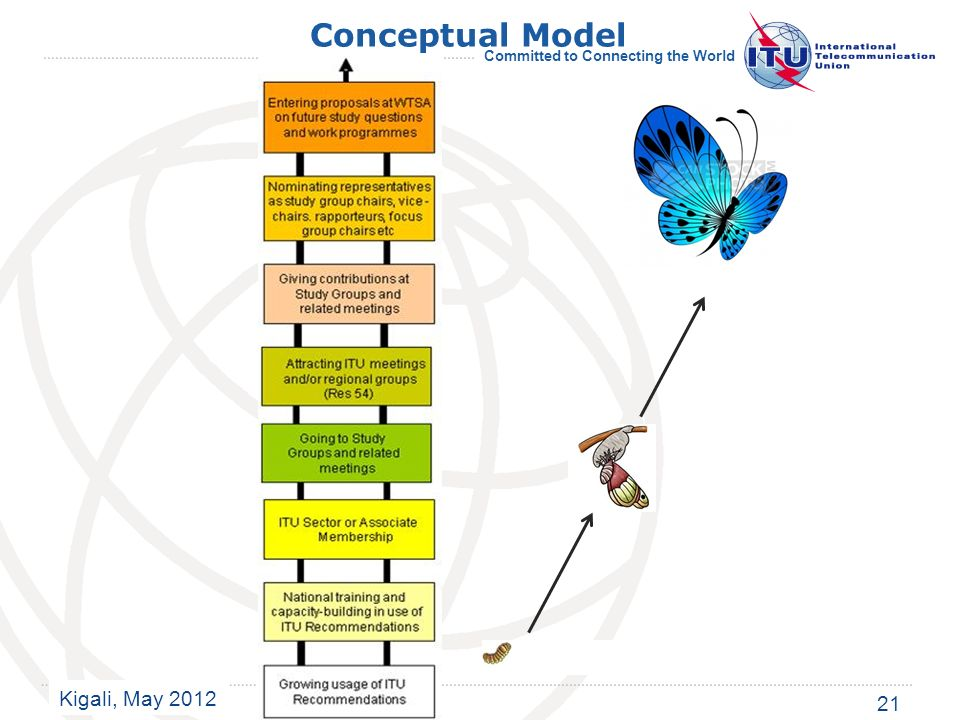Kigali, May 2012 Committed to Connecting the World Conceptual Model 21