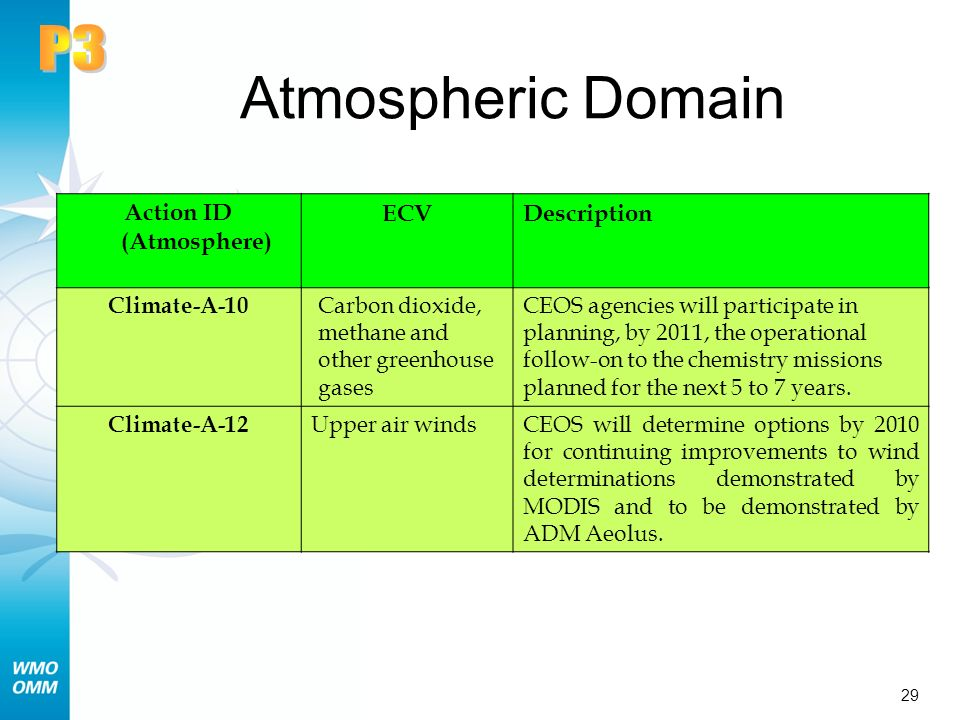 29 Atmospheric Domain Action ID (Atmosphere) ECVDescription Climate-A-10 Carbon dioxide, methane and other greenhouse gases CEOS agencies will participate in planning, by 2011, the operational follow-on to the chemistry missions planned for the next 5 to 7 years.
