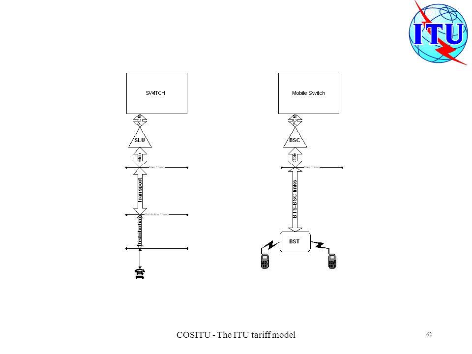 COSITU - The ITU tariff model 62