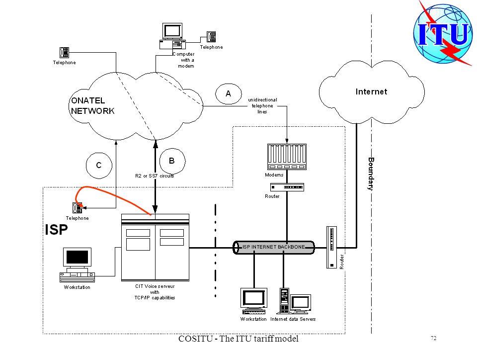 COSITU - The ITU tariff model 72