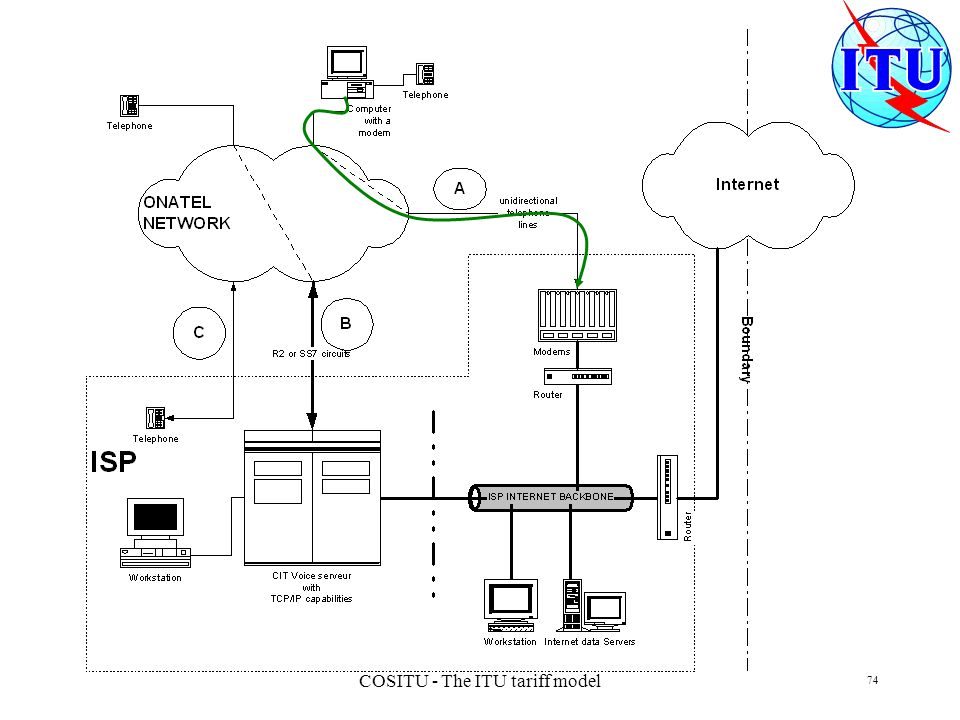 COSITU - The ITU tariff model 74