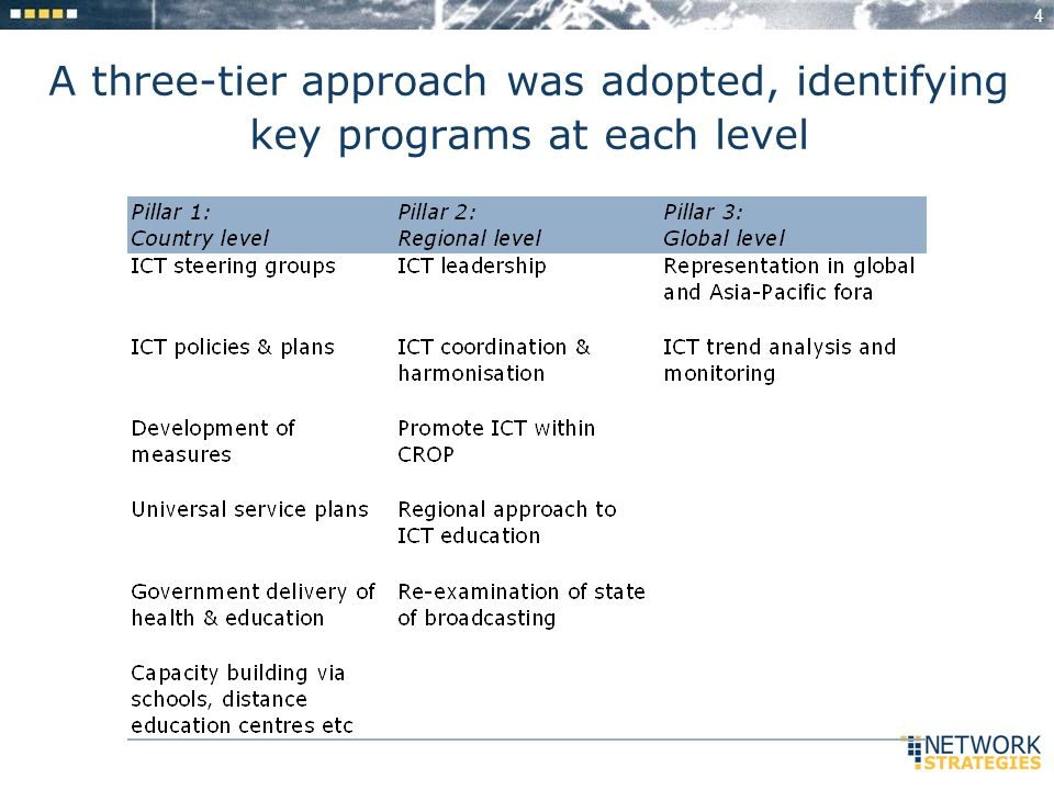 4 A three-tier approach was adopted, identifying key programs at each level