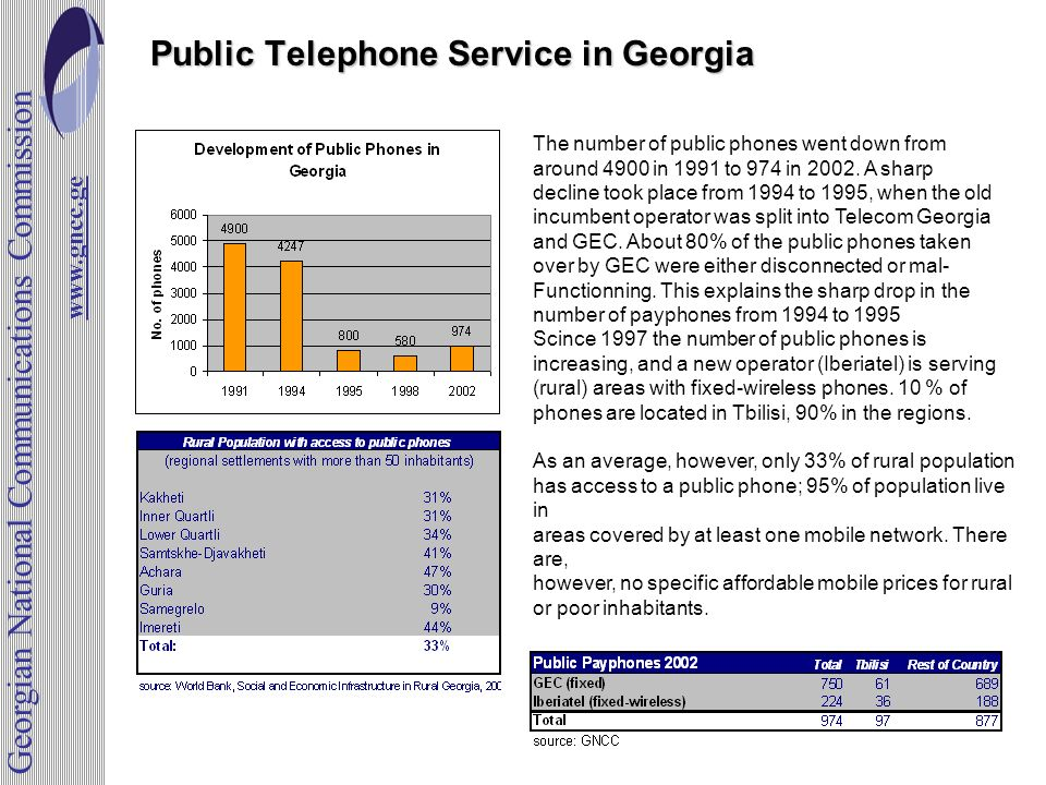 Public Telephone Service in Georgia The number of public phones went down from around 4900 in 1991 to 974 in 2002.