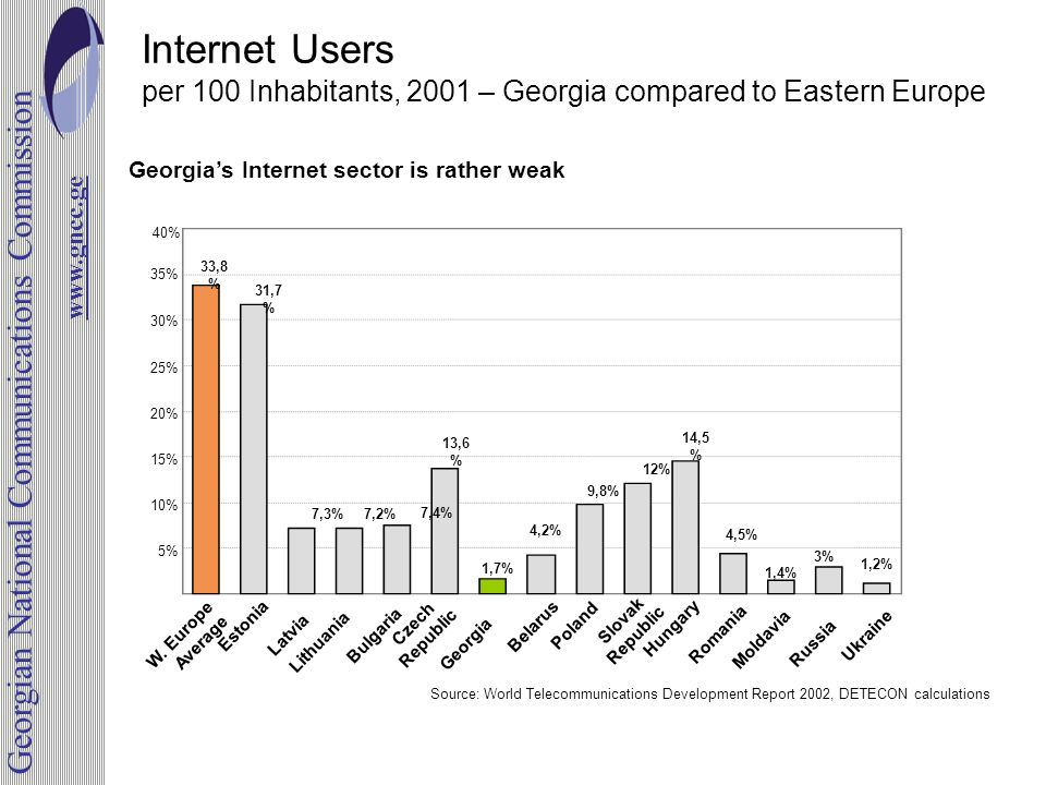 Internet Users per 100 Inhabitants, 2001 – Georgia compared to Eastern Europe Source: World Telecommunications Development Report 2002, DETECON calcul