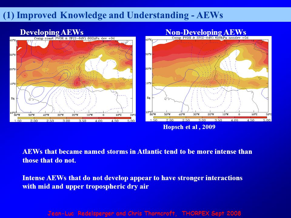 Jean-Luc Redelsperger and Chris Thorncroft, THORPEX Sept 2008 (1) Improved Knowledge and Understanding - AEWs Hopsch et al, 2009 Developing AEWsNon-Developing AEWs AEWs that became named storms in Atlantic tend to be more intense than those that do not.
