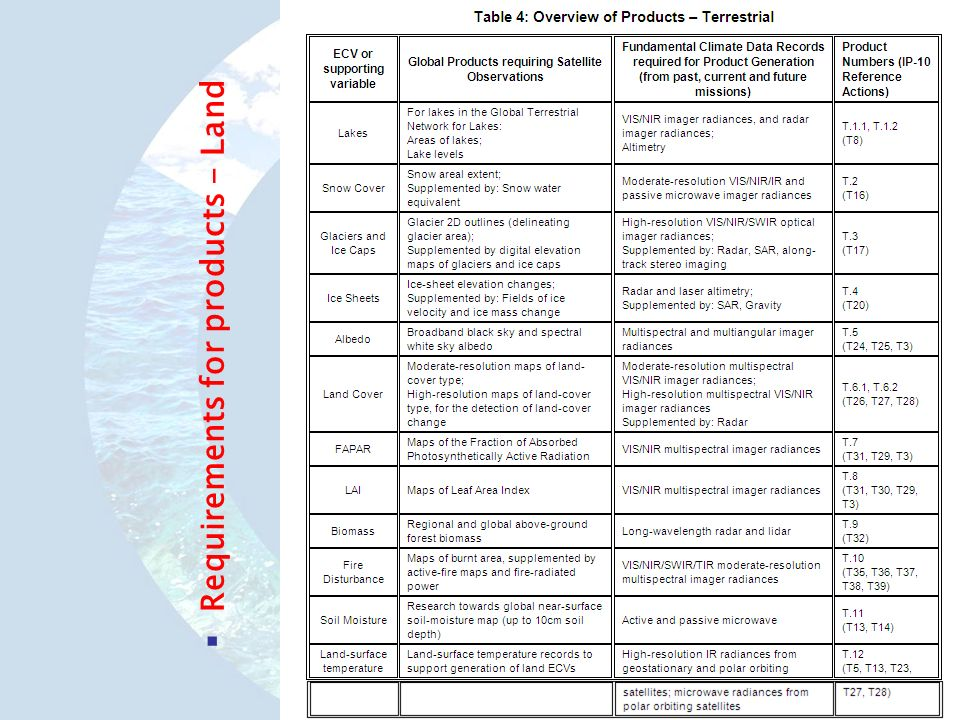 Requirements for products - Land