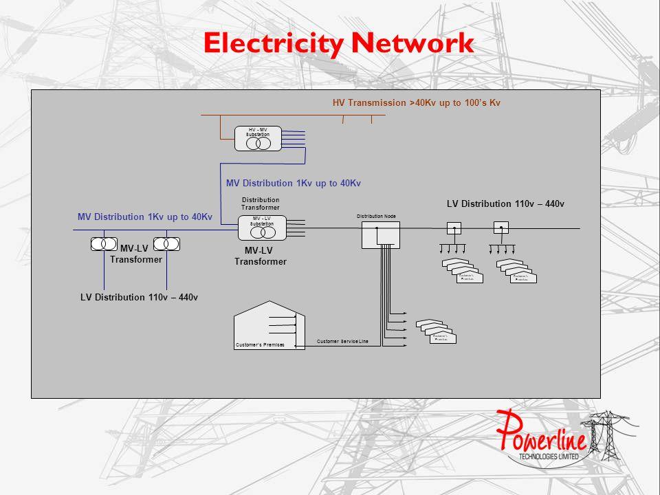 Electricity Network Customers Premises Customer Service Line HV Transmission >40Kv up to 100s Kv Customers Premises Customers Premises Customers Premi