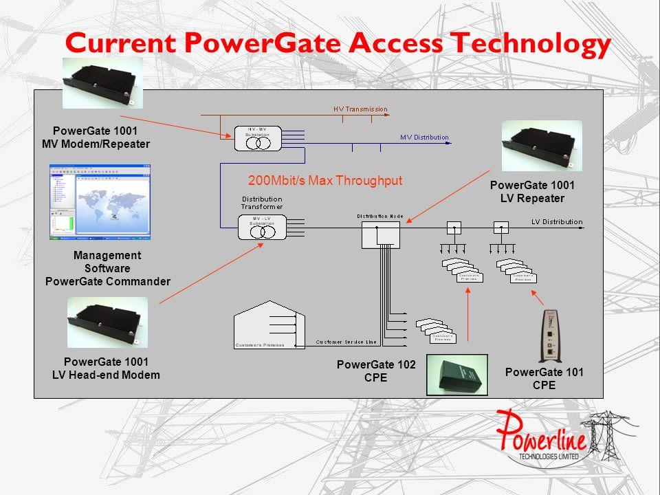 Current PowerGate Access Technology PowerGate 1001 LV Repeater PowerGate 1001 LV Head-end Modem PowerGate 102 CPE 200Mbit/s Max Throughput Management